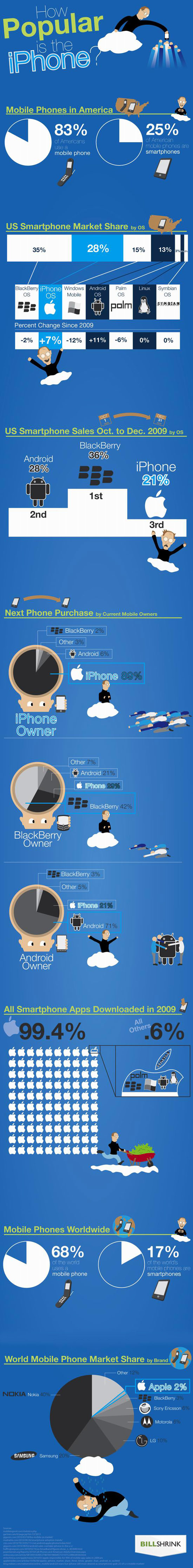 iPhone infographic Infographic: How Popular Is The iPhone?