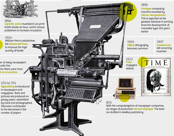 After The Invention Of Press And Some Methods Printing Books Newspaper Magazines Began To Be Printed Quickly Cheaply Knowledge Had Become More