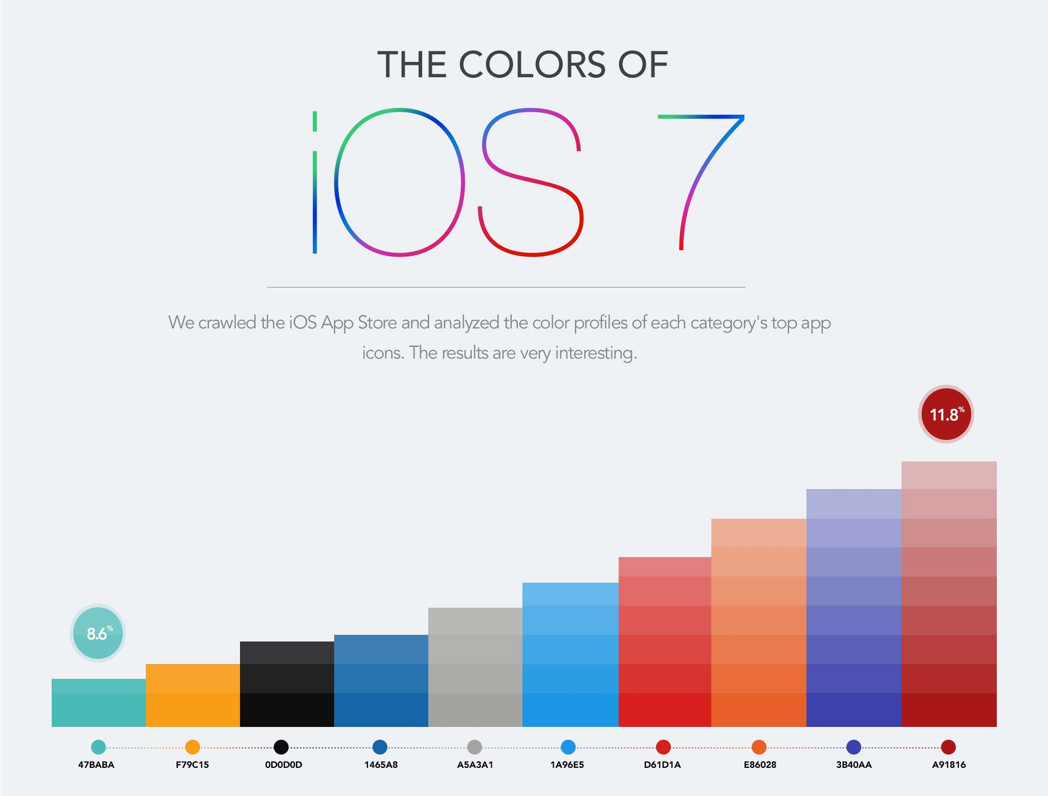 colors-of-iOS-7-infographic-1-FSMdotCOM